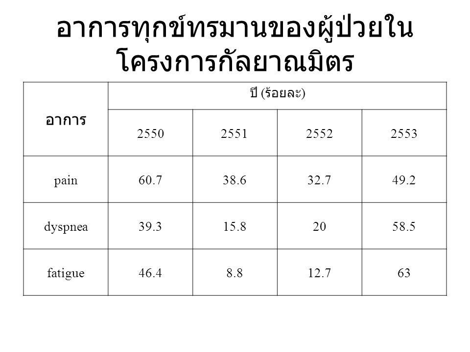 อาการทุกข์ทรมานของผู้ป่วยใน โครงการกัลยาณมิตร อาการ ปี ( ร้อยละ ) 2550255125522553 pain60.738.632.749.2 dyspnea39.315.82058.5 fatigue46.48.812.763