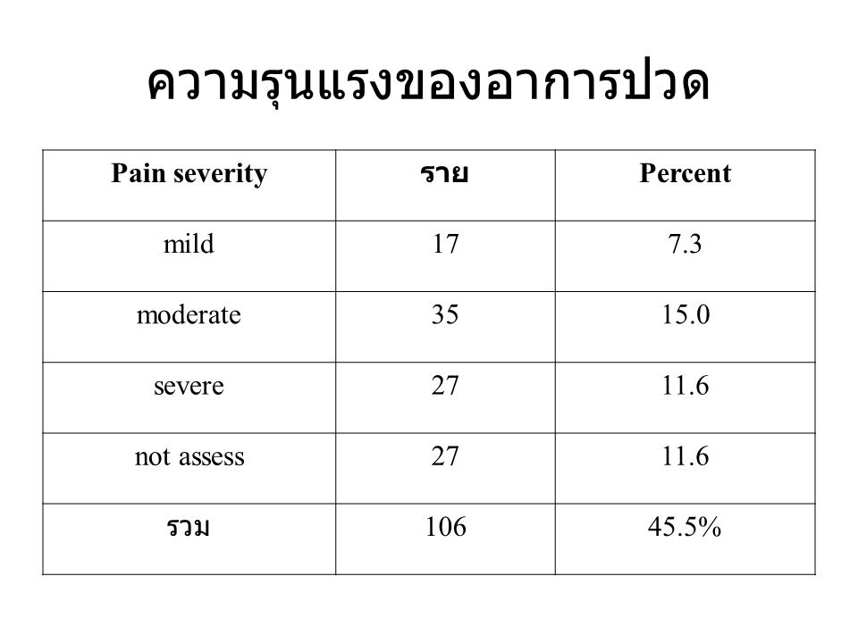 Breakthrough or Rescue doses: Do not use MST for breakthrough Onset of action of MST is 4 hours Onset of action of immediate-release morphine is 20 - 40 minutes Dose ประมาณ 1/8-1/6 ของ 24 hour dose ให้ห่างจาก morphine dose อื่นอย่างน้อย 1 ชั่วโมง