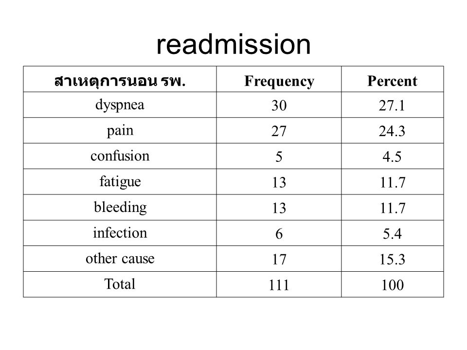 readmission สาเหตุการนอน รพ. FrequencyPercent dyspnea 3027.1 pain 2724.3 confusion 54.5 fatigue 1311.7 bleeding 1311.7 infection 65.4 other cause 1715