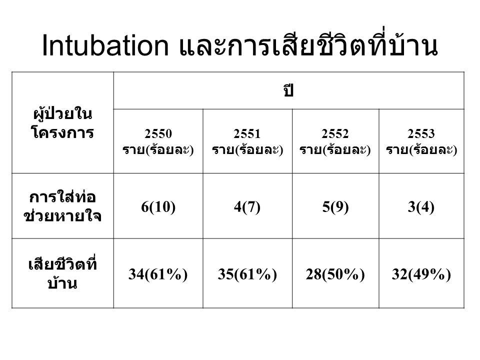 Intubation และการเสียชีวิตที่บ้าน ผู้ป่วยใน โครงการ ปี 2550 ราย ( ร้อยละ ) 2551 ราย ( ร้อยละ ) 2552 ราย ( ร้อยละ ) 2553 ราย ( ร้อยละ ) การใส่ท่อ ช่วยห