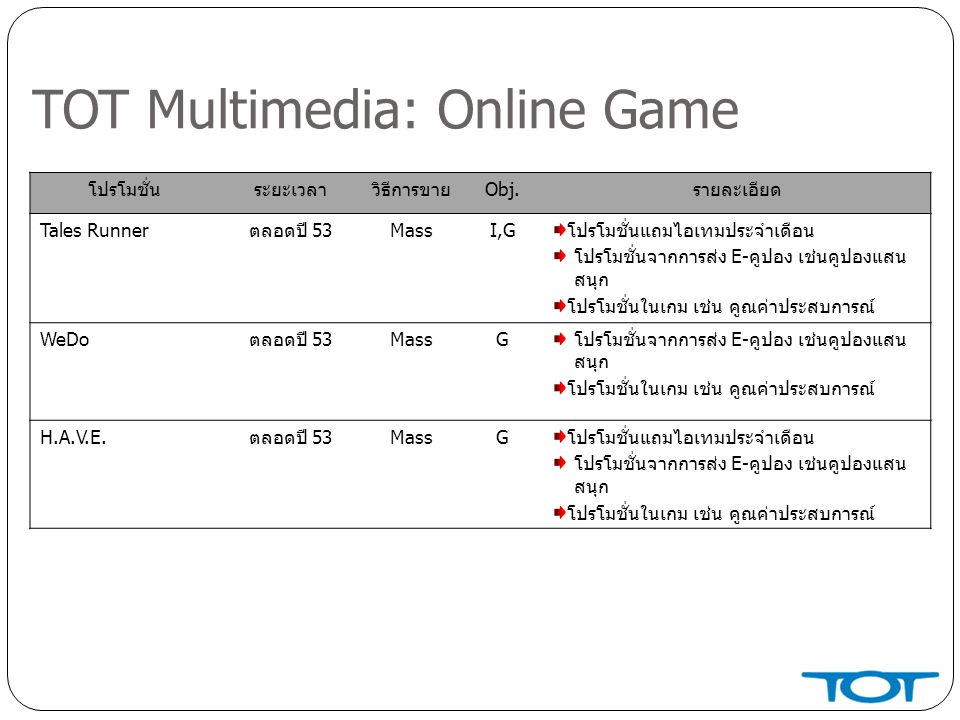 TOT Multimedia: Online Game โปรโมชั่นระยะเวลาวิธีการขายObj.รายละเอียด Tales Runnerตลอดปี 53MassI,Gโปรโมชั่นแถมไอเทมประจำเดือน โปรโมชั่นจากการส่ง E-คูปอง เช่นคูปองแสน สนุก โปรโมชั่นในเกม เช่น คูณค่าประสบการณ์ WeDoตลอดปี 53MassGโปรโมชั่นจากการส่ง E-คูปอง เช่นคูปองแสน สนุก โปรโมชั่นในเกม เช่น คูณค่าประสบการณ์ H.A.V.E.ตลอดปี 53MassGโปรโมชั่นแถมไอเทมประจำเดือน โปรโมชั่นจากการส่ง E-คูปอง เช่นคูปองแสน สนุก โปรโมชั่นในเกม เช่น คูณค่าประสบการณ์