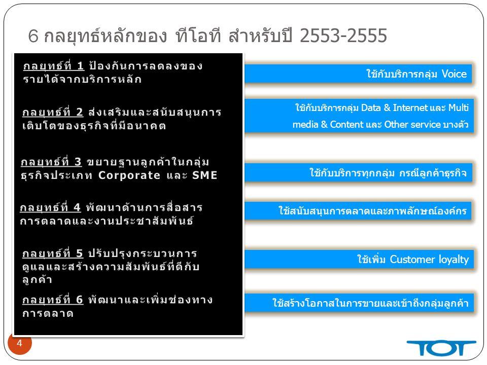 ADSL (ต่อ) โปรโมชั่นระยะเวลาวิธีการขายObj.รายละเอียด Member Get Member16 ก.ย.-15 ม.ค.