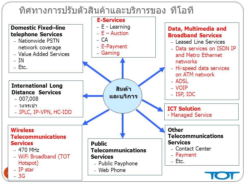 ทิศทางการปรับตัวสินค้าและบริการของ ทีโอที 47 Domestic Fixed–line telephone Services – Nationwide PSTN network coverage – Value Added Services – IN – Etc.