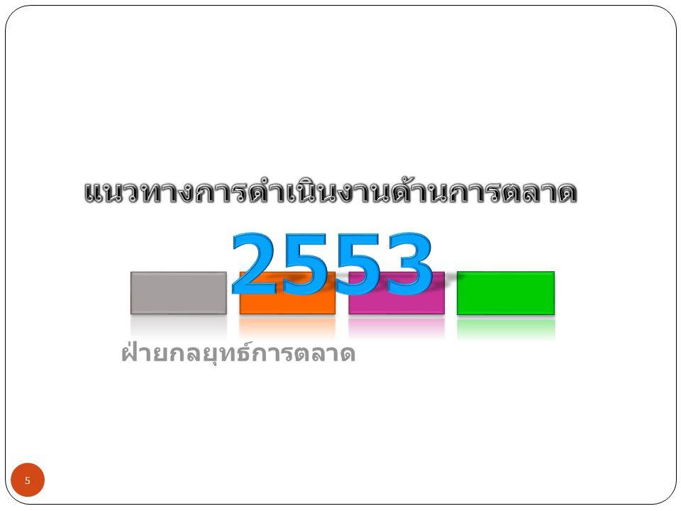 ADSL (ต่อ) โปรโมชั่นระยะเวลาวิธีการขายObj.รายละเอียด Student Pack15 เม.ย.