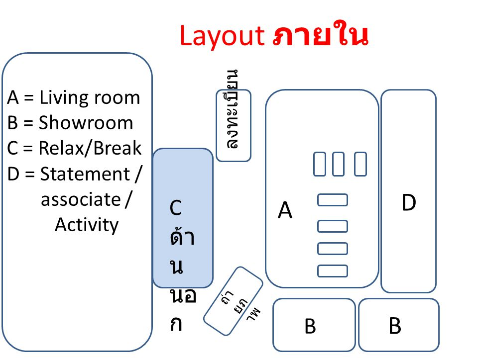 Layout ภายใน A B A = Living room B = Showroom C = Relax/Break D = Statement / associate / Activity C ด้า น นอ ก B D ลงทะเบียน ถ่า ยภ าพ