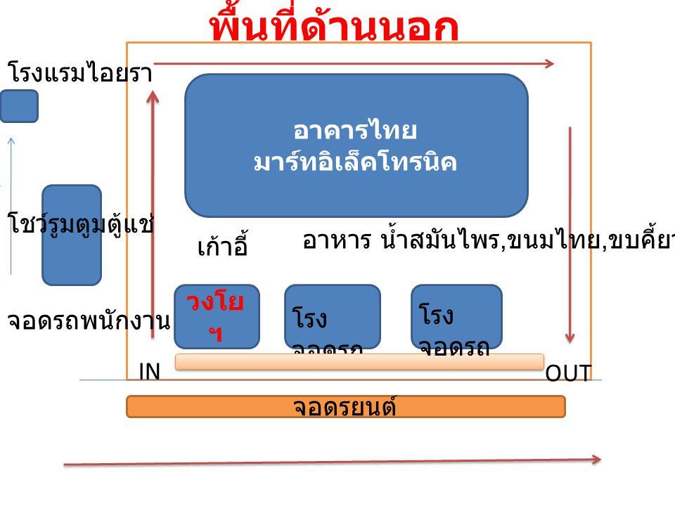 พื้นที่ด้านนอก จอดรยนต์ วงโย ฯ โรง จอดรถ โรงแรมไอยรา โชว์รูมตูมตู้แช่ IN OUT จอดรถพนักงาน เก้าอี้ อาหาร น้ำสมันไพร, ขนมไทย, ขบคี้ยว อาคารไทย มาร์ทอิเล