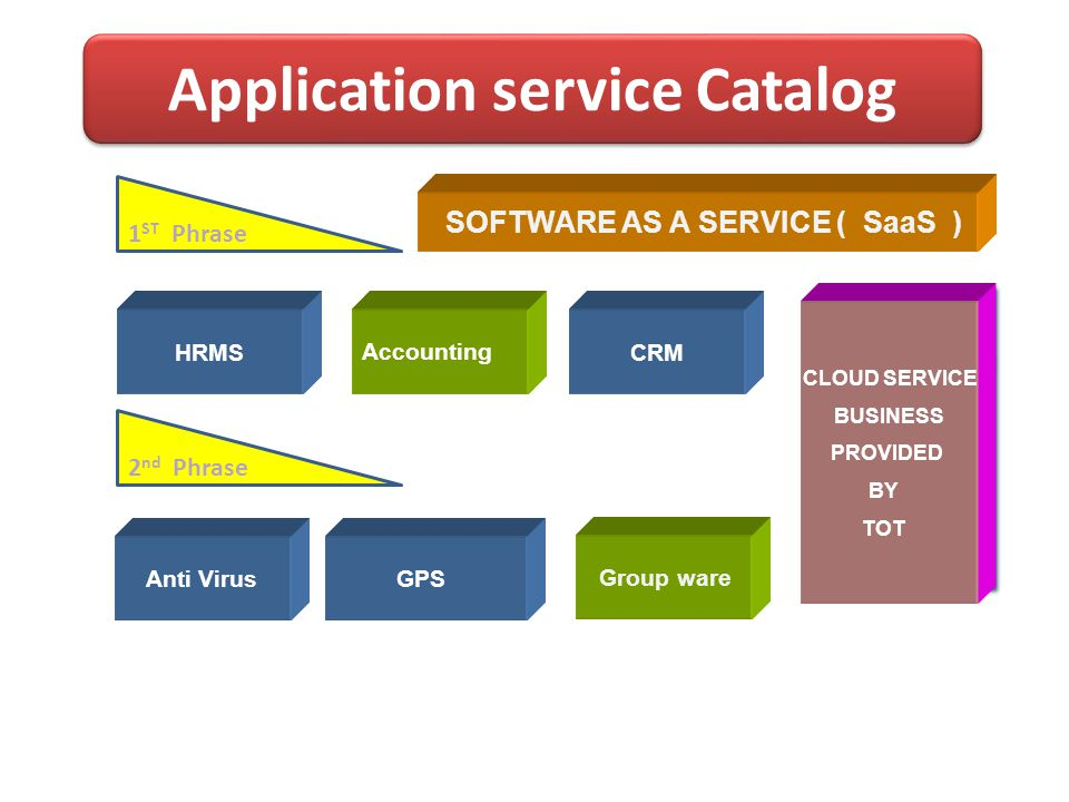 Anti Virus GROUPWARE SOFTWARE AS A SERVICE ( SaaS ) HRMS CLOUD SERVICE BUSINESS PROVIDED BY TOT CLOUD SERVICE BUSINESS PROVIDED BY TOT Accounting FINA