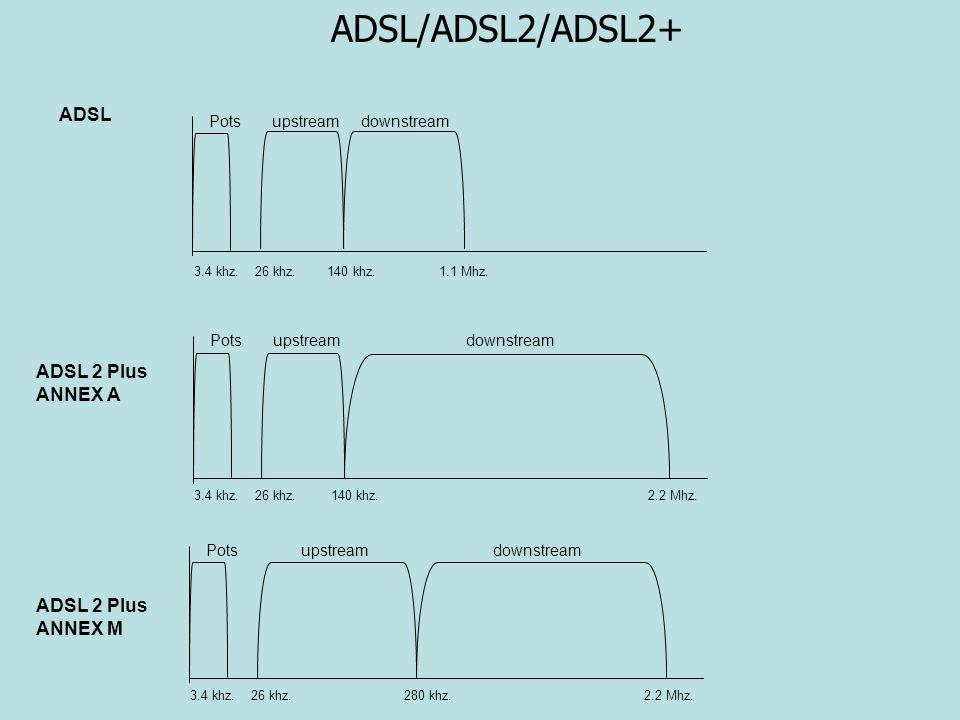3.4 khz. 26 khz. 280 khz. 2.2 Mhz. Pots upstream downstream 3.4 khz. 26 khz. 140 khz. 2.2 Mhz. Pots upstream downstream 3.4 khz. 26 khz. 140 khz. 1.1