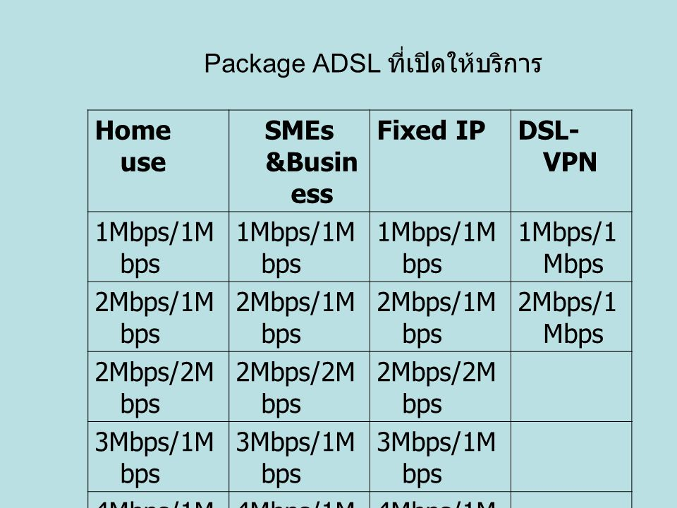 Package ADSL ที่เปิดให้บริการ Home use SMEs &Busin ess Fixed IPDSL- VPN 1Mbps/1M bps 2Mbps/1M bps 2Mbps/2M bps 3Mbps/1M bps 4Mbps/1M bps 5Mbps/1M bps 8Mbps/1M bps 10Mbps/1 Mbps