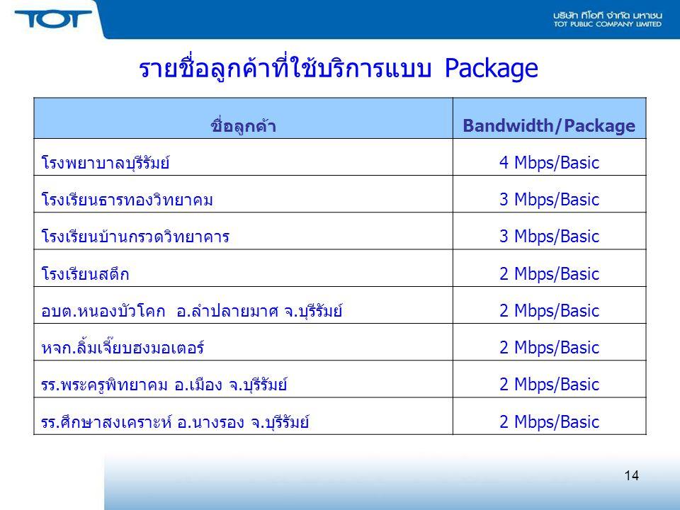 14 ชื่อลูกค้าBandwidth/Package โรงพยาบาลบุรีรัมย์4 Mbps/Basic โรงเรียนธารทองวิทยาคม3 Mbps/Basic โรงเรียนบ้านกรวดวิทยาคาร3 Mbps/Basic โรงเรียนสตึก2 Mbps/Basic อบต.หนองบัวโคก อ.ลำปลายมาศ จ.บุรีรัมย์2 Mbps/Basic หจก.ลิ้มเจี๊ยบฮงมอเตอร์2 Mbps/Basic รร.พระครูพิทยาคม อ.เมือง จ.บุรีรัมย์2 Mbps/Basic รร.ศึกษาสงเคราะห์ อ.นางรอง จ.บุรีรัมย์2 Mbps/Basic รายชื่อลูกค้าที่ใช้บริการแบบ Package