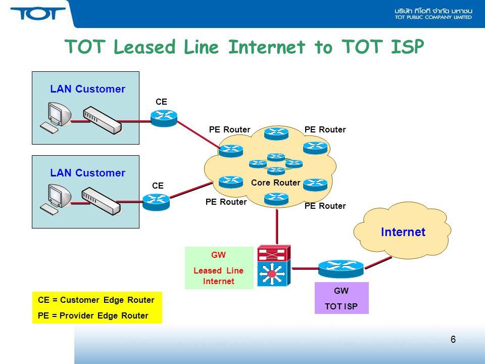 6 PE Router Core Router PE Router CE = Customer Edge Router PE = Provider Edge Router CE PE Router GW Leased Line Internet Internet GW TOT ISP LAN Customer TOT Leased Line Internet to TOT ISP LAN Customer