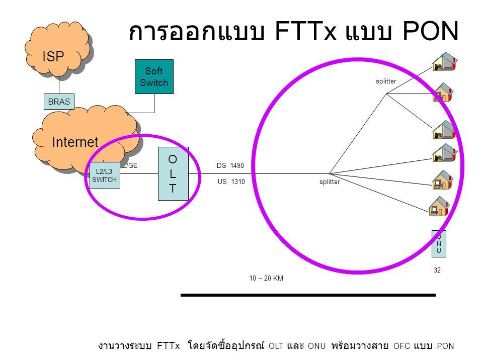 การออกแบบ FTTx แบบ PON FE/GE DS 1490 US 1310 splitter 32 10 – 20 KM งานวางระบบ FTTx โดยจัดซื้ออุปกรณ์ OLT และ ONU พร้อมวางสาย OFC แบบ PON OLTOLT ONUONU Soft Switch Internet BRAS ISP L2/L3 SWITCH splitter