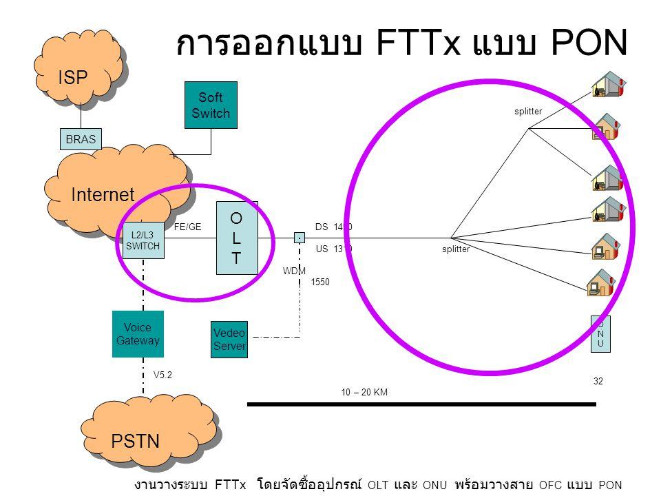 การออกแบบ FTTx แบบ PON FE/GE DS 1490 US 1310 splitter WDM 1550 32 10 – 20 KM งานวางระบบ FTTx โดยจัดซื้ออุปกรณ์ OLT และ ONU พร้อมวางสาย OFC แบบ PON OLTOLT Vedeo Server ONUONU Soft Switch Voice Gateway PSTN Internet BRAS ISP L2/L3 SWITCH V5.2 splitter