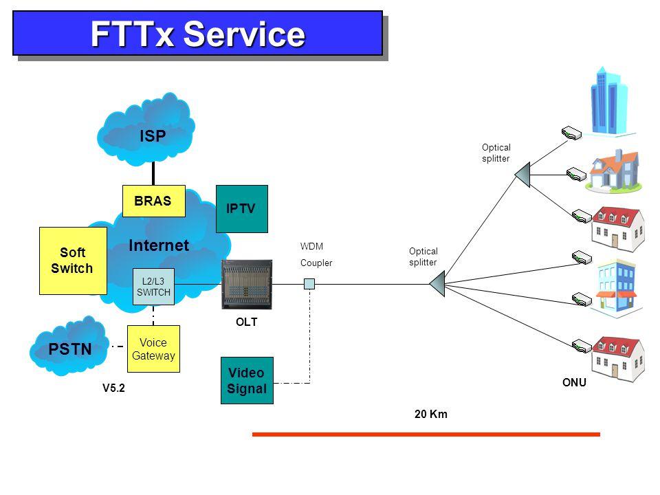 Soft Switch Voice Gateway BRAS L2/L3 SWITCH V5.2 Optical splitter ISP PSTN Internet Optical splitter 20 Km FTTx Service IPTV Video Signal WDM Coupler OLT ONU