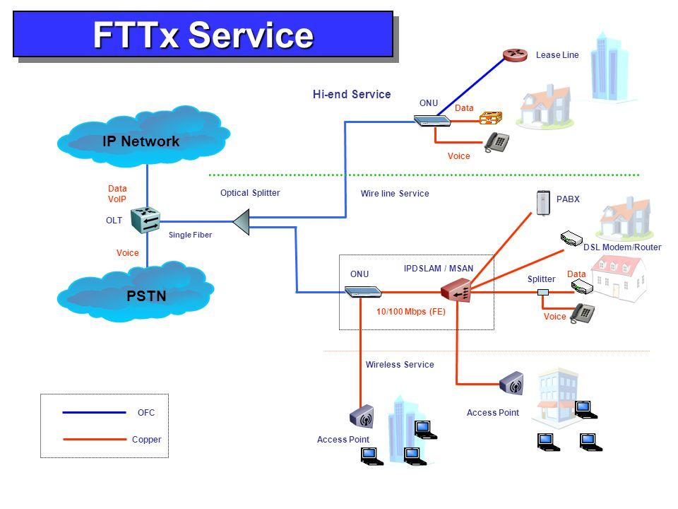 FTTx Service OLT Optical Splitter Single Fiber Data VoIP ONU Voice Data IP Network PSTN Voice ONU Voice Data IPDSLAM / MSAN 10/100 Mbps (FE) DSL Modem/Router Splitter Access Point Wireless Service Wire line Service Hi-end Service Access Point PABX OFC Copper Lease Line
