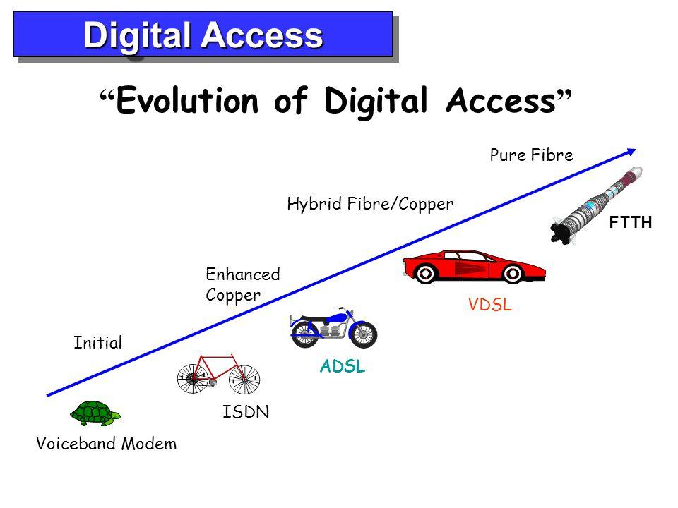 Digital Access Voiceband Modem ISDN ADSL FTTH VDSL Initial Enhanced Copper Hybrid Fibre/Copper Pure Fibre Evolution of Digital Access