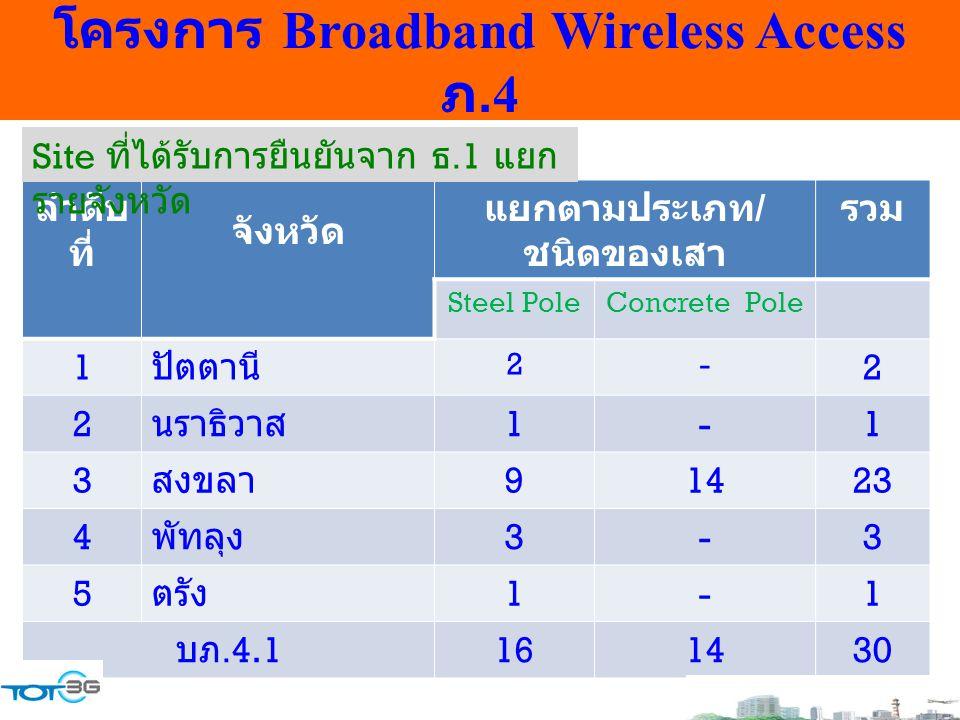 โครงการ Broadband Wireless Access ภ.4 ลำดับ ที่ จังหวัด แยกตามประเภท / ชนิดของเสา รวม Steel PoleConcrete Pole 1 ปัตตานี 2- 2 2 นราธิวาส 1-1 3 สงขลา 91