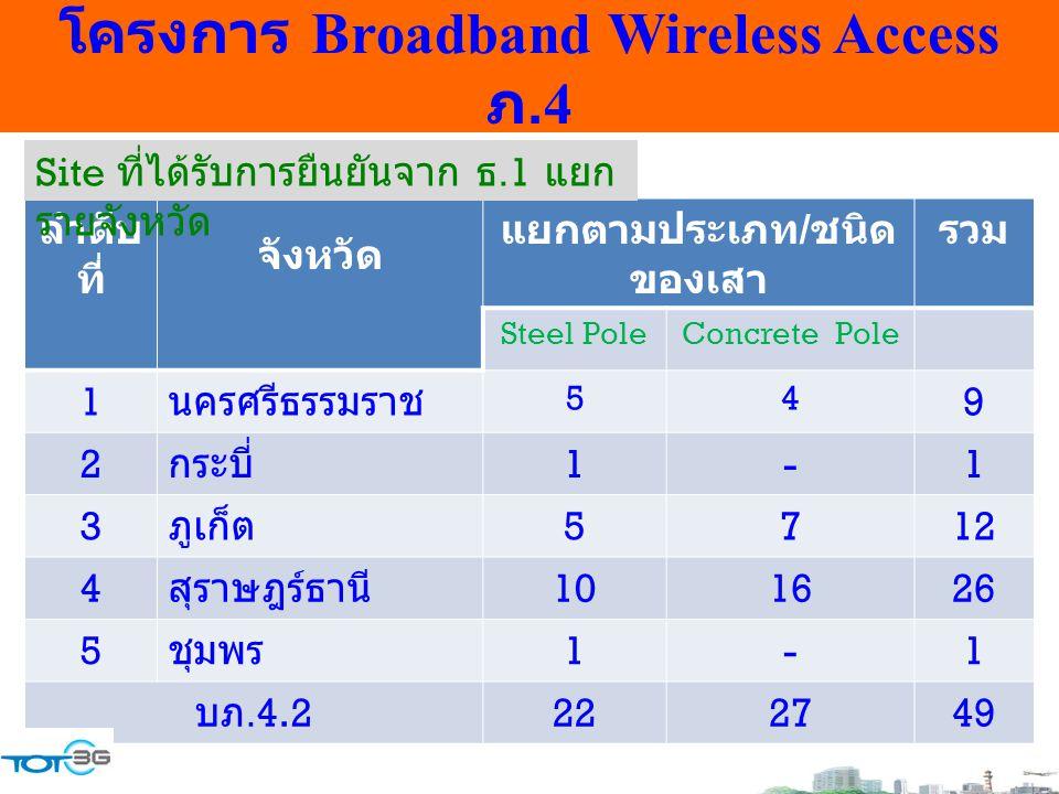 โครงการ Broadband Wireless Access ภ.4 ลำดับ ที่ จังหวัด แยกตามประเภท / ชนิด ของเสา รวม Steel PoleConcrete Pole 1 นครศรีธรรมราช 54 9 2 กระบี่ 1-1 3 ภูเ