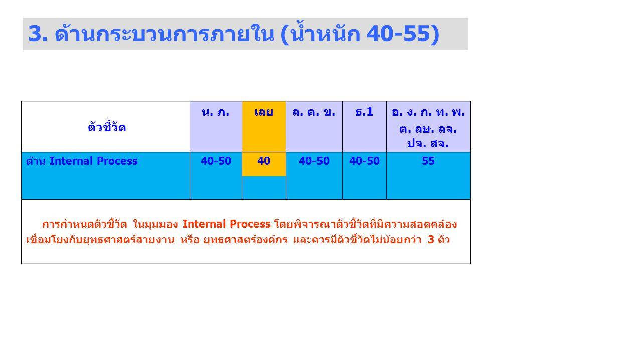 3.ด้านกระบวนการภายใน (น้ำหนัก 40-55) ตัวชี้วัด น.
