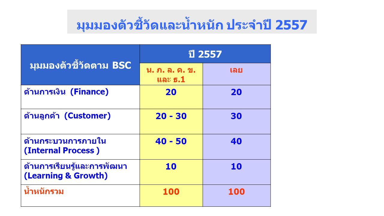มุมมองตัวชี้วัดและน้ำหนัก ประจำปี 2557 มุมมองตัวชี้วัดตาม BSC ปี 2557 น.