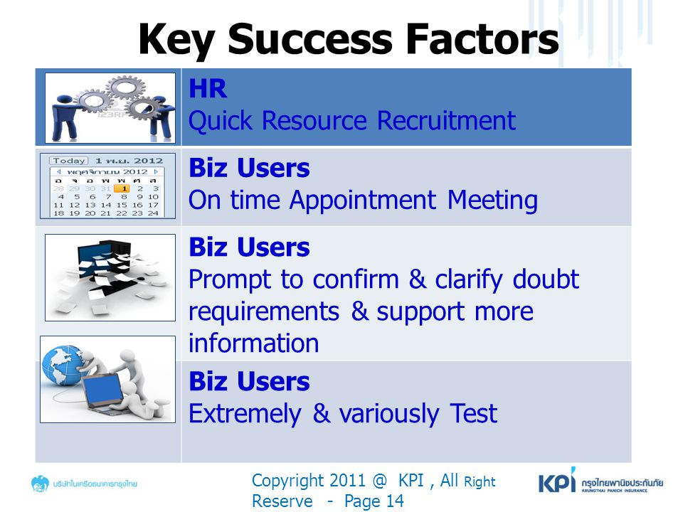 Key Success Factors Copyright 2011 @ KPI, All Right Reserve - Page 14 HR Quick Resource Recruitment Biz Users On time Appointment Meeting Biz Users Pr