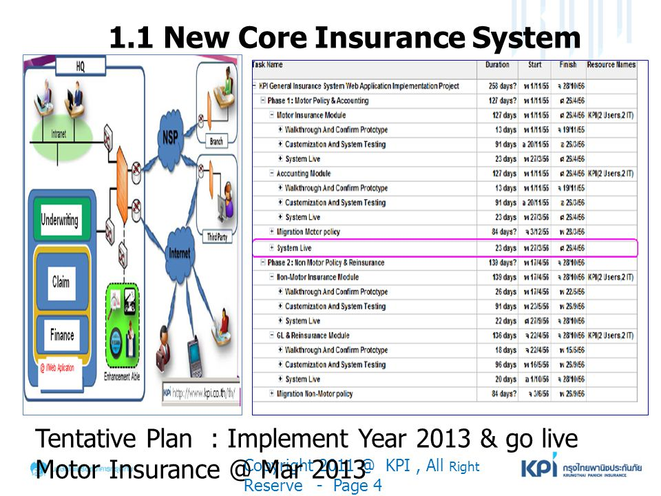 1.1 New Core Insurance System Copyright 2011 @ KPI, All Right Reserve - Page 4 Tentative Plan : Implement Year 2013 & go live Motor Insurance @ Mar 20