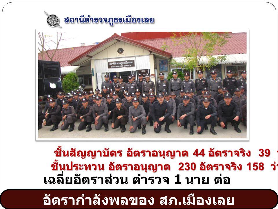 www.themegallery.com 1 2 3 เฉลี่ยอัตราส่วน ตำรวจ 1 นาย ต่อ ประชากร 407.50 คน ชั้นสัญญาบัตร อัตราอนุญาต 44 อัตราจริง 39 ว่าง 5 ชั้นประทวน อัตราอนุญาต 230 อัตราจริง 158 ว่าง 77 อัตรากำลังพลของ สภ.