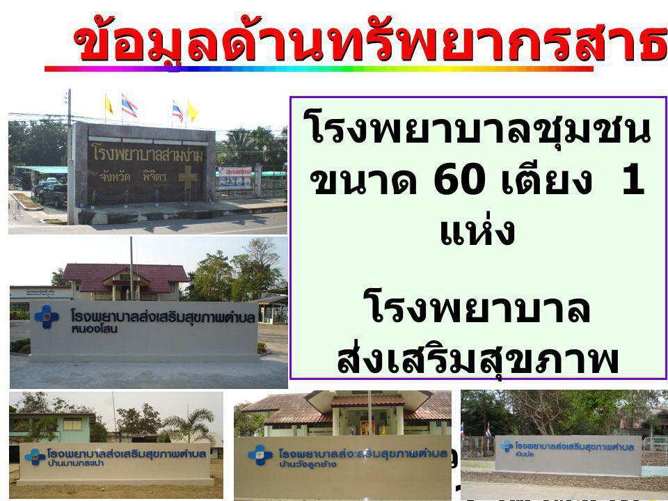 บุคลากรสาธารณสุข ผู้บริหารสาธารณสุข 8 คน พยาบาลวิชาชีพ 6 คน นักวิชาการสาธารณสุข 10 คน เจ้าพนักงานสาธารณสุข 7 คน เจ้าพนักงานทันตสาธารณสุข 3 คน ลูกจ้าง 25 คน รวม 59 คน