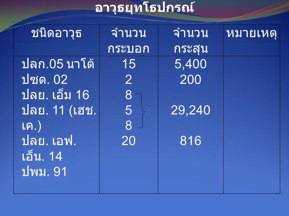 ชนิดอาวุธจำนวน กระบอก จำนวน กระสุน หมายเหตุ ปลก.05 นาโต้ ปซด. 02 ปลย. เอ็ม 16 ปลย. 11 ( เฮช. เค.) ปลย. เอฟ. เอ็น. 14 ปพม. 91 15 2 8 5 8 20 5,400 200 2