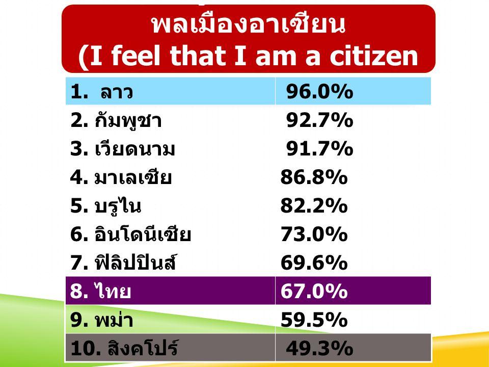 ถาม ความรู้เกี่ยวกับ อาเซียน รู้จักธง อาเซียน รู้ว่าอาเซียน ก่อตั้งเมื่อใด 1.Brunei98.5% 2.Indonesia92.2% 3.Laos87.5% 4.Myanmar85.0% 5.Singapore81.5% 6.Vietnam81.3% 7.Malaysia80.9% 8.Cambodia63.1% 9.Philippines38.6% 10.THAILAND38.5% 1.Laos68.4% 2.Indonesia65.6% 3.Vietnam64.7% 4.Malaysia53.0% 5.Singapore47.8% 6.Brunei44.3% 7.Philippines37.8% 8.