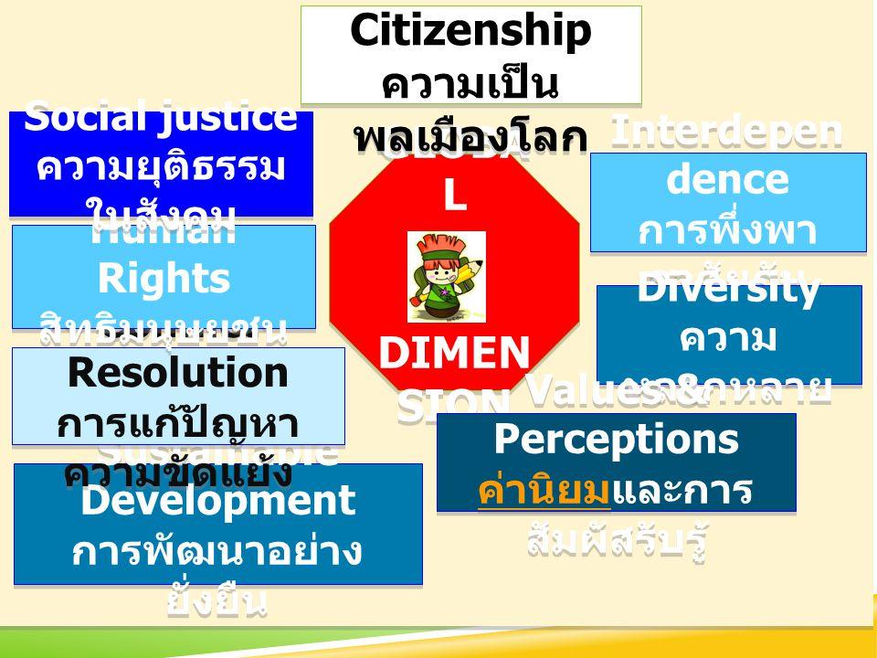 GLOBA L DIMEN SION GLOBA L DIMEN SION Global Citizenship ความเป็น พลเมืองโลก Global Citizenship ความเป็น พลเมืองโลก Interdepen dence การพึ่งพา อาศัยกัน Interdepen dence การพึ่งพา อาศัยกัน Diversity ความ หลากหลาย Diversity ความ หลากหลาย Values & Perceptions ค่านิยมค่านิยมและการ สัมผัสรับรู้ Values & Perceptions ค่านิยมค่านิยมและการ สัมผัสรับรู้ Sustainable Development การพัฒนาอย่าง ยั่งยืน Sustainable Development การพัฒนาอย่าง ยั่งยืน Conflict Resolution การแก้ปัญหา ความขัดแย้ง Conflict Resolution การแก้ปัญหา ความขัดแย้ง Human Rights สิทธิมนุษยชน Human Rights สิทธิมนุษยชน Social justice ความยุติธรรม ในสังคม Social justice ความยุติธรรม ในสังคม