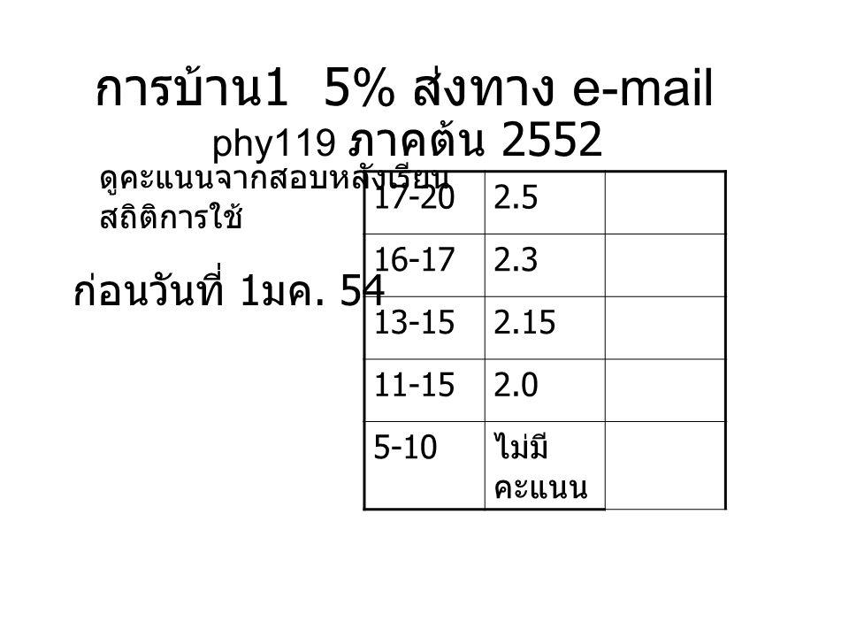 การบ้าน 1 5% ส่งทาง e-mail phy119 ภาคต้น 2552 ดูคะแนนจากสอบหลังเรียน สถิติการใช้ 17-202.5 16-172.3 13-152.15 11-152.0 5-10 ไม่มี คะแนน ก่อนวันที่ 1 มค