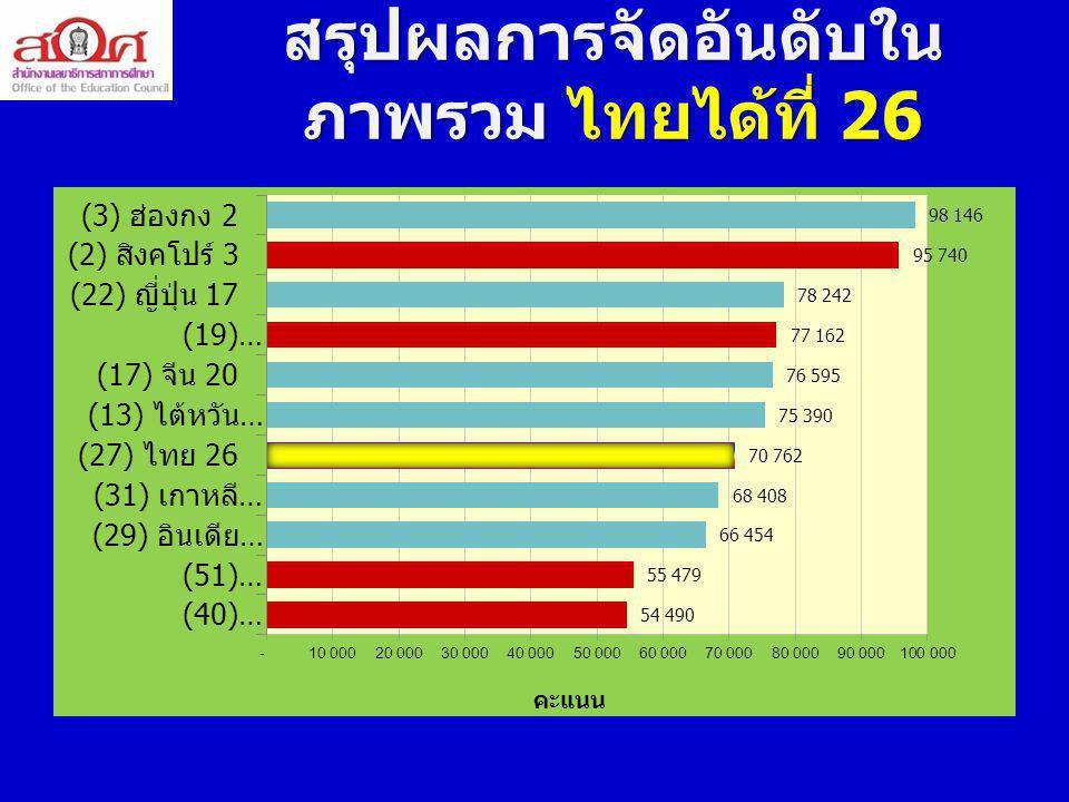 การลงทุนทางการศึกษา ต่อจีดีพี เปรียบเทียบไทยกับภูมิภาค เอเชีย - อาเซียน