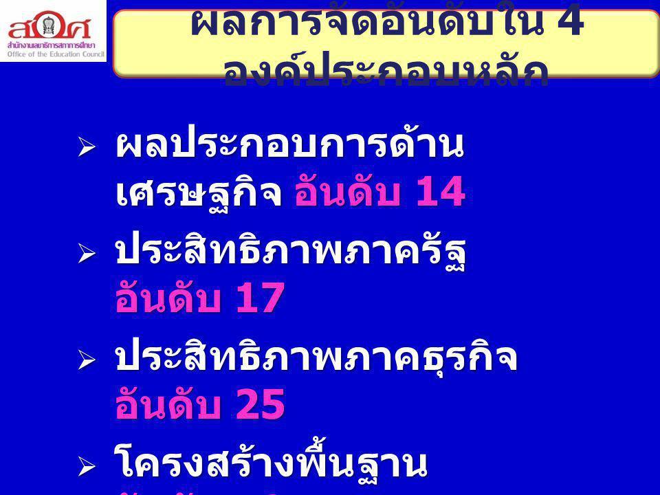 งบประมาณรายจ่ายต่อหัวต่ำ เปรียบเทียบไทยกับภูมิภาค เอเชีย - อาเซียน