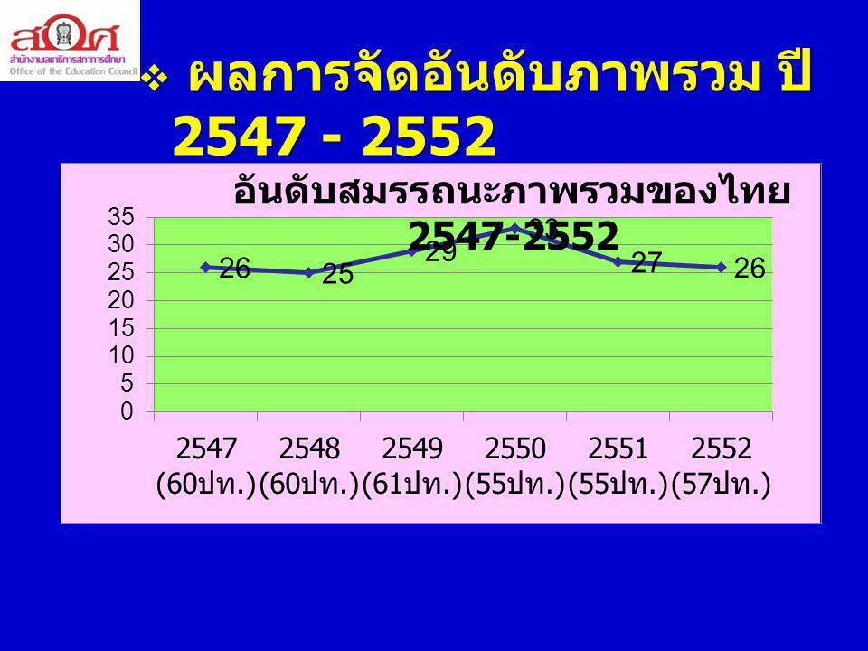  การสอนวิทยาศาสตร์ในโรงเรียน 4.6 (32)  บุคลากรด้านวิจัยและพัฒนาต่อประชากร 1000 คน 0.7 (47)  จำนวนผู้ใช้ Internet ต่อประชากร 1,000 คน 178 คน ( 52 )  ทักษะด้านเทคโนโลยีสารสนเทศ 6.4 ( 45 )  จำนวนโทรศัพท์เคลื่อนที่ต่อประชากร 1,000 คน 1,238 เครื่อง (12) ดัชนีอื่นที่เกี่ยวข้อง