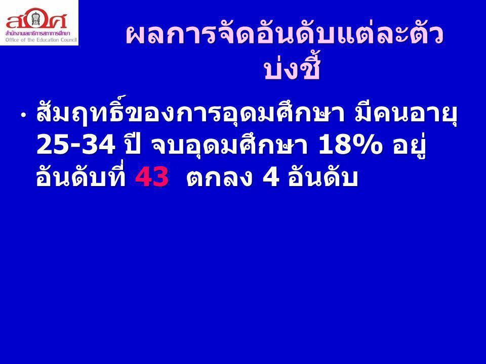 ผลสัมฤทธิ์ของการอุดมศึกษา เปรียบเทียบไทยกับภูมิภาค เอเชีย - อาเซียน