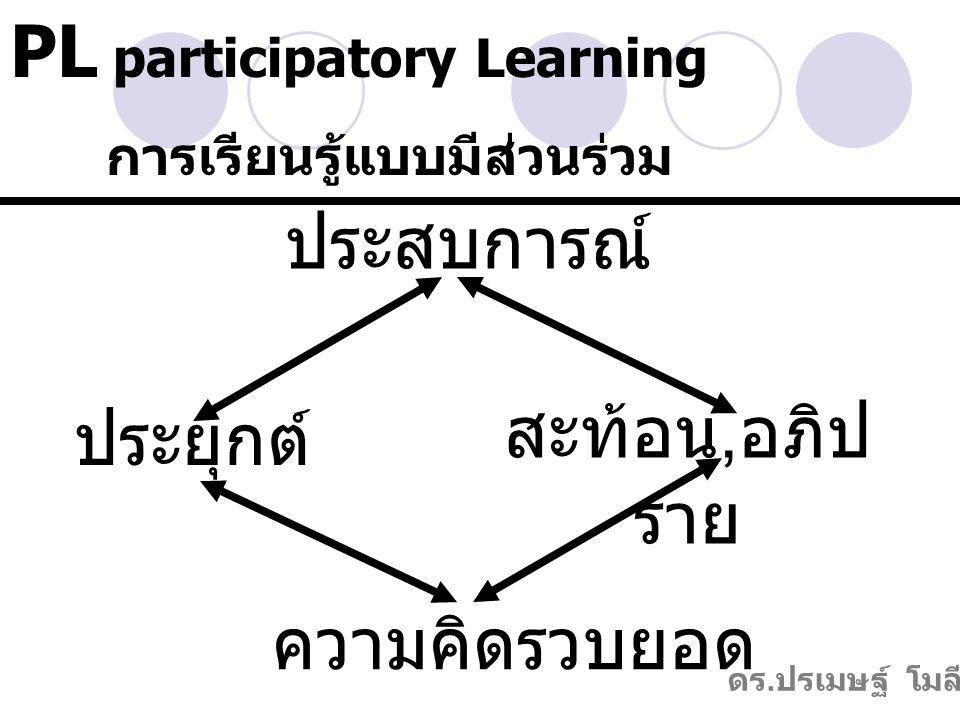 ประสบการณ์ สะท้อน,อภิป ราย ความคิดรวบยอด ประยุกต์ PL participatory Learning การเรียนรู้แบบมีส่วนร่วม ดร.ปรเมษฐ์ โมลี