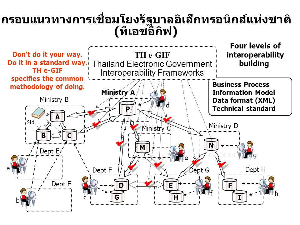 Business Process Information Model Data format (XML) Technical standard B A C Std. Dept E Dept G Dept F Ministry C M DE P Ministry A N Ministry D Dept