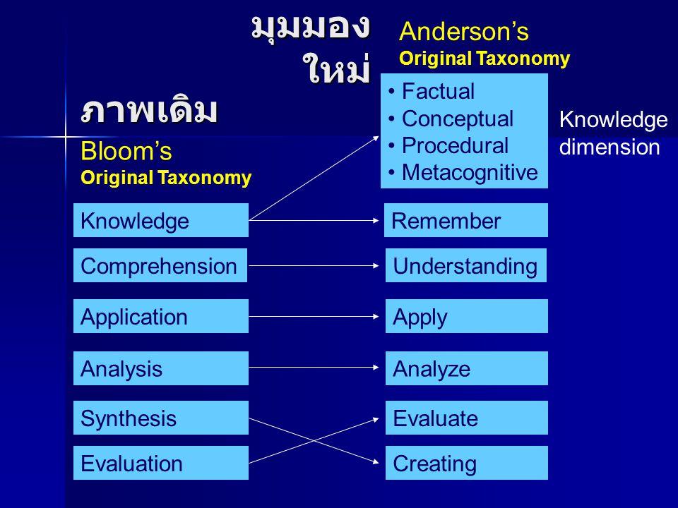 ภาพเดิม Bloom's Original Taxonomy Anderson's Original Taxonomy Knowledge Comprehension Application Analysis Synthesis Evaluation Knowledge dimension Factual Conceptual Procedural Metacognitive Understanding Apply Analyze Evaluate Creating Remember มุมมอง ใหม่