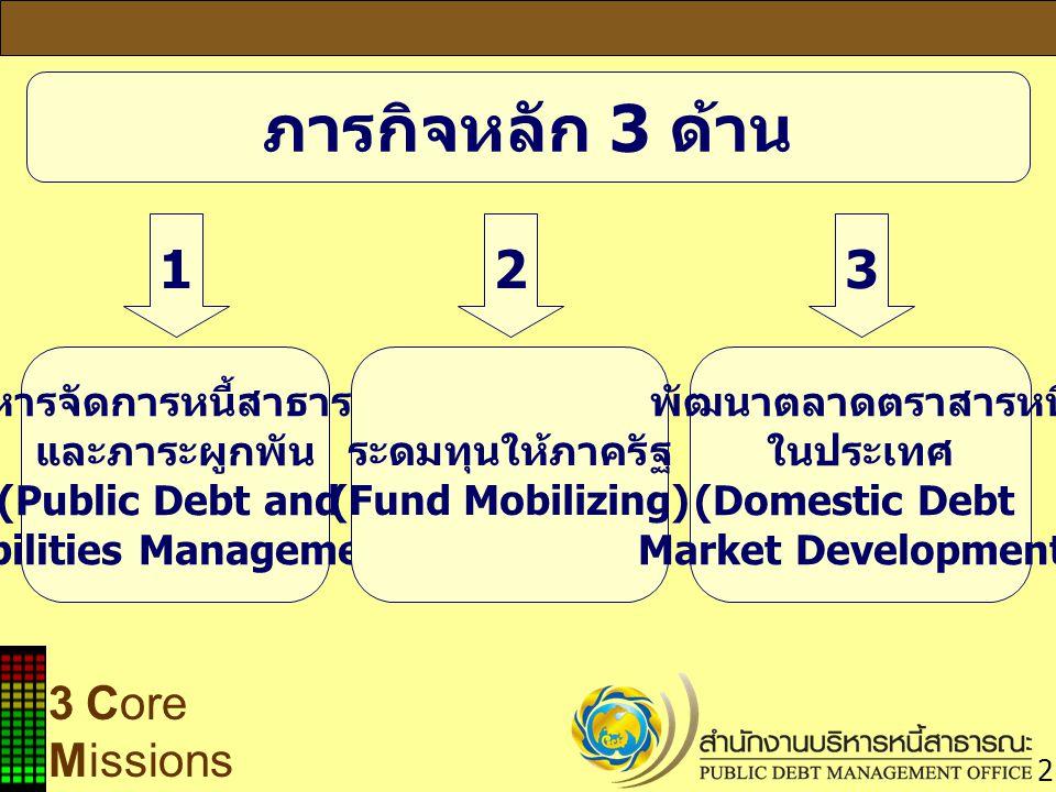 3 Core Missions บริหารจัดการหนี้สาธารณะ และภาระผูกพัน (Public Debt and Liabilities Management) ระดมทุนให้ภาครัฐ (Fund Mobilizing) 123 พัฒนาตลาดตราสารห