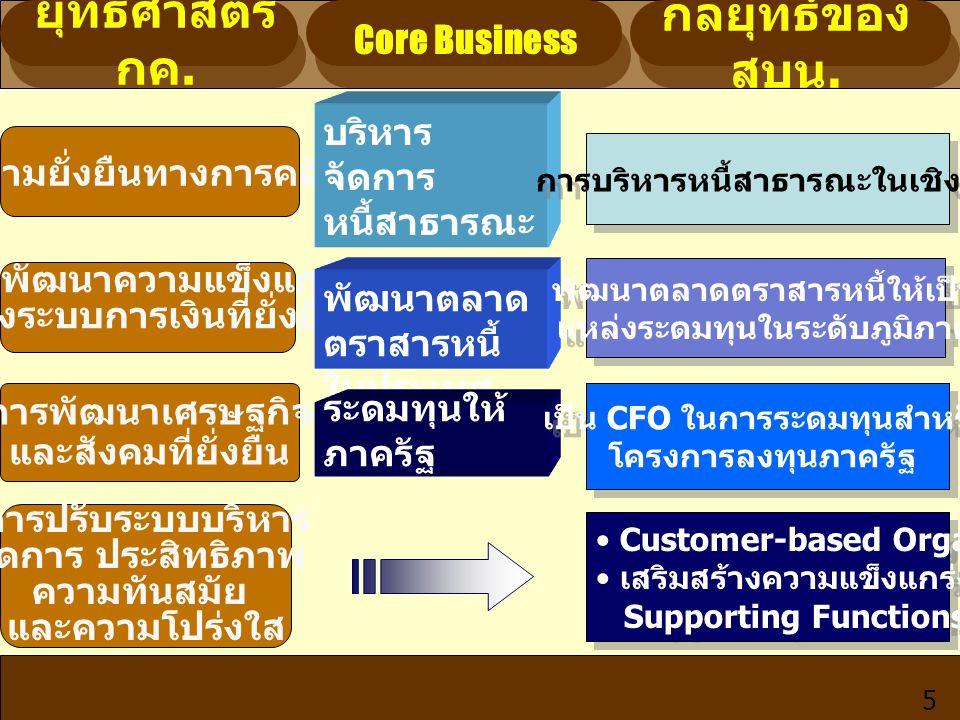 5 ความยั่งยืนทางการคลัง การพัฒนาความแข็งแกร่ง ของระบบการเงินที่ยั่งยืน การพัฒนาเศรษฐกิจ และสังคมที่ยั่งยืน การปรับระบบบริหาร จัดการ ประสิทธิภาพ ความทั