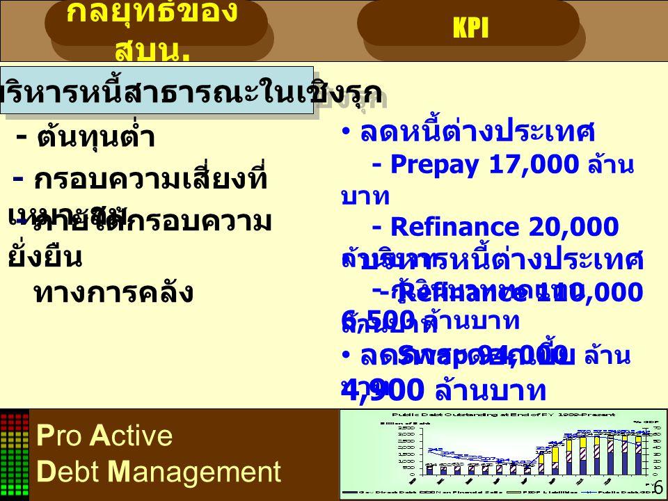 Pro Active Debt Management 7 กลยุทธ์ของ สบน. KPI การบริหารหนี้สาธารณะในเชิงรุก - ต้นทุนต่ำ - กรอบความเสี่ยงที่ เหมาะสม - ภายใต้กรอบความ ยั่งยืน ทางการ