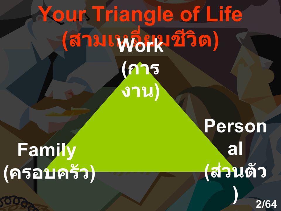Your Triangle of Life ( สามเหลี่ยมชีวิต ) Work ( การ งาน ) Family ( ครอบครัว ) Person al ( ส่วนตัว ) 2/64