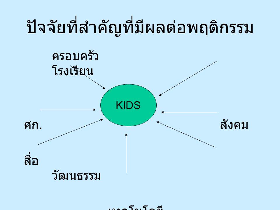 ครอบครัว โรงเรียน ศก. สังคม สื่อ วัฒนธรรม เทคโนโลยี ปัจจัยที่สำคัญที่มีผลต่อพฤติกรรม KIDS