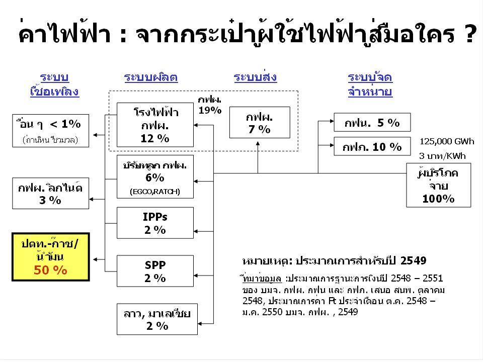 เปรียบเทียบพลังงานหมุนเวียนและผลต่อค่าไฟฟ้า
