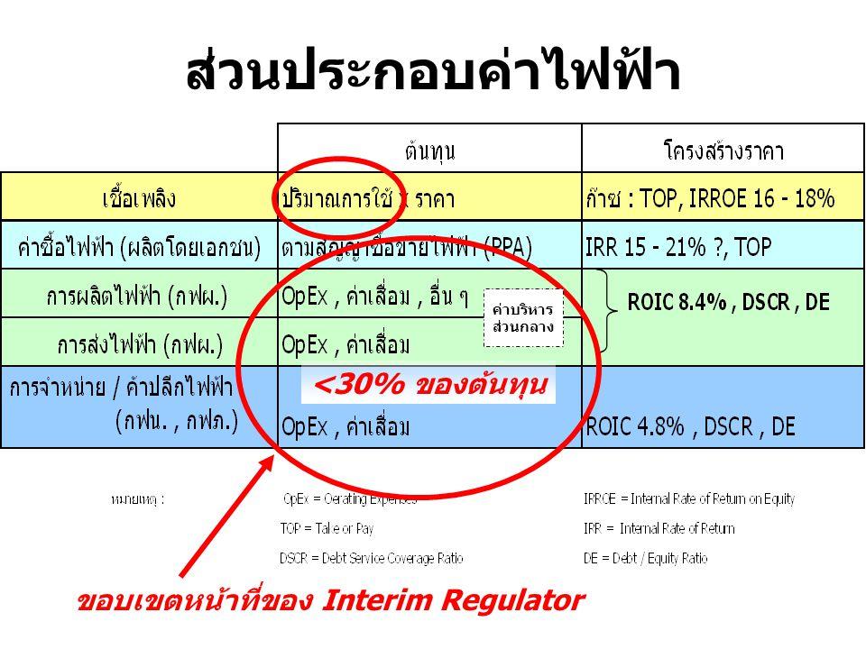 ส่วนประกอบค่าไฟฟ้า <30% ของต้นทุน ขอบเขตหน้าที่ของ Interim Regulator ค่าบริหาร ส่วนกลาง