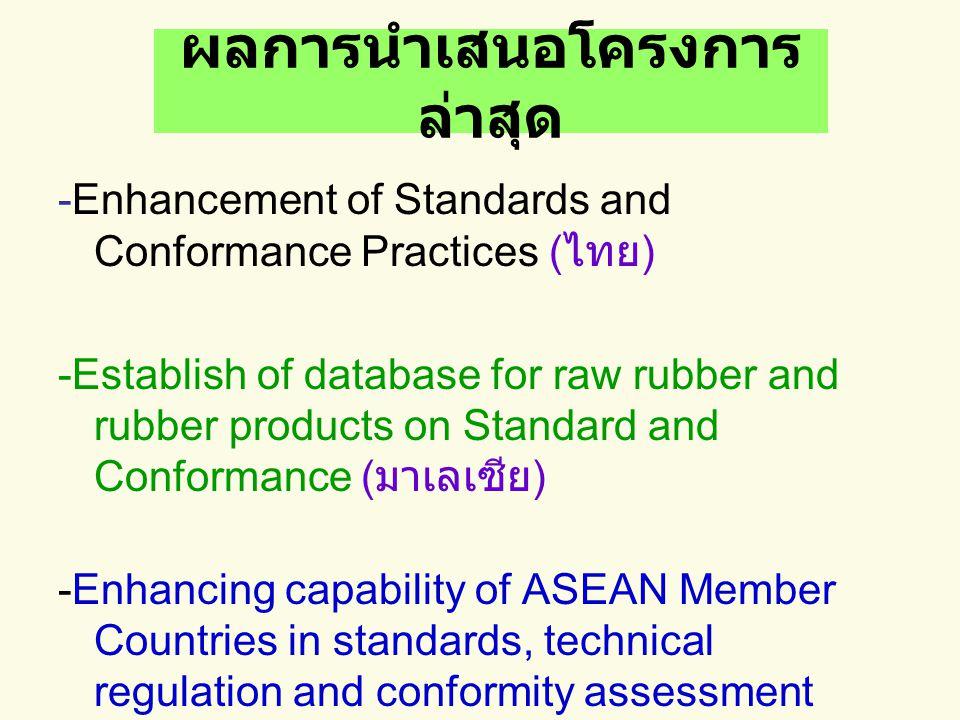 ผลการนำเสนอโครงการ ล่าสุด -Enhancement of Standards and Conformance Practices ( ไทย ) -Establish of database for raw rubber and rubber products on Standard and Conformance ( มาเลเซีย ) -Enhancing capability of ASEAN Member Countries in standards, technical regulation and conformity assessment procedures for tyre and non-tyre automotive rubber-based products ( ไทย + มาเลเซีย )