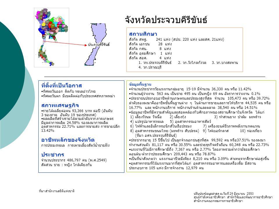 ที่ตั้งที่เป็นโอกาส ทิศตะวันออก ติดกับ ทะเลอ่าวไทย ทิศตะวันตก มีเขตติดต่อกับประเทศสหภาพพม่า สภาพเศรษฐกิจ รายได้เฉลี่ยต่อคน 93,366 บาท ต่อปี (อันดับ 3