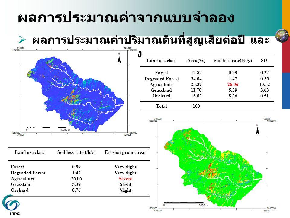 ผลการประมาณค่าจากแบบจำลอง  ผลการประมาณค่าปริมาณดินที่สูญเสียต่อปี และ การจำแนกความรุนแรง Land use classArea(%)Soil loss rate(t/h/y)SD.