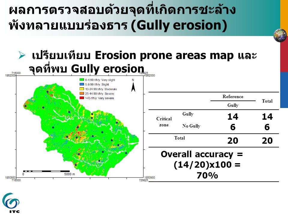 ผลการตรวจสอบด้วยจุดที่เกิดการชะล้าง พังทลายแบบร่องธาร (Gully erosion)  เปรียบเทียบ Erosion prone areas map และ จุดที่พบ Gully erosion Reference Total Gully Critical zone Gully 14 6 14 6 No Gully Total 20 Overall accuracy = (14/20)x100 = 70%
